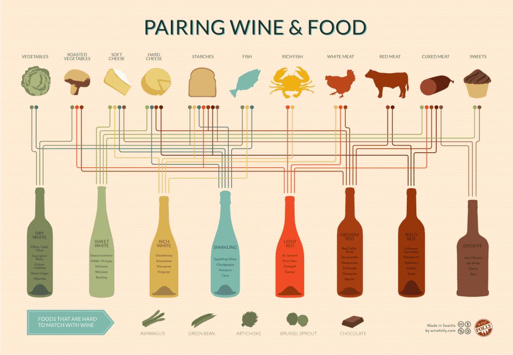 Wijn en eten combineren