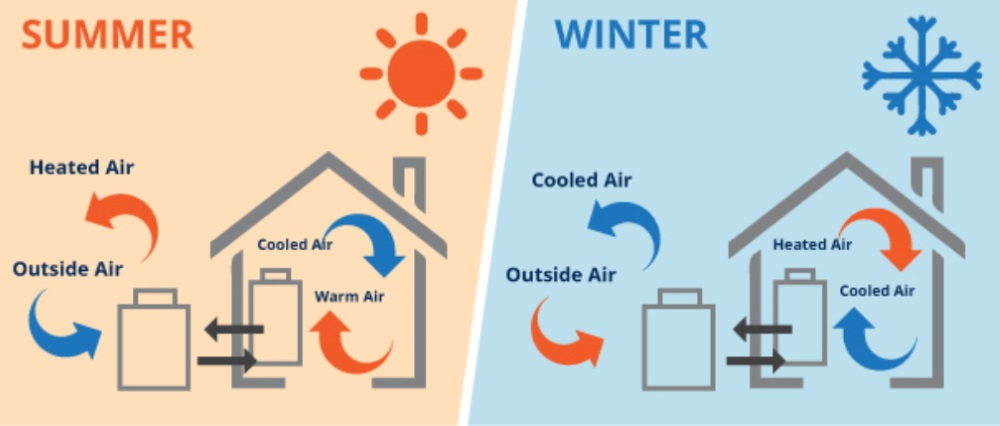 Warmtepomp werking - Zomer & Winter
